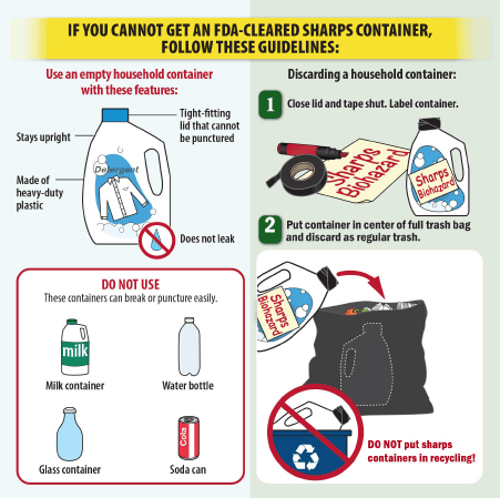 No Sharps Container