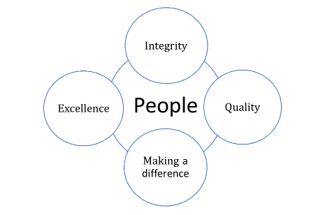 FCHD Values in interlocking circles: Integrity, Excellence, Making a Difference, Quality, and People