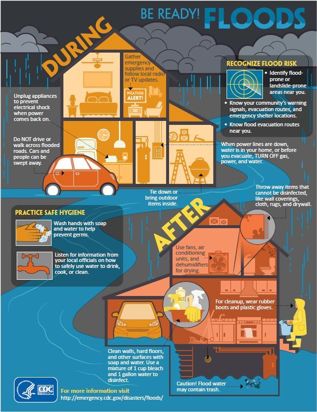Image detailing what to do during and after a flood. text version is below image Opens in new window